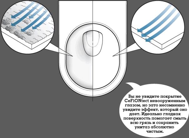 покрытие CeFiONtect, покриття CeFiONtect