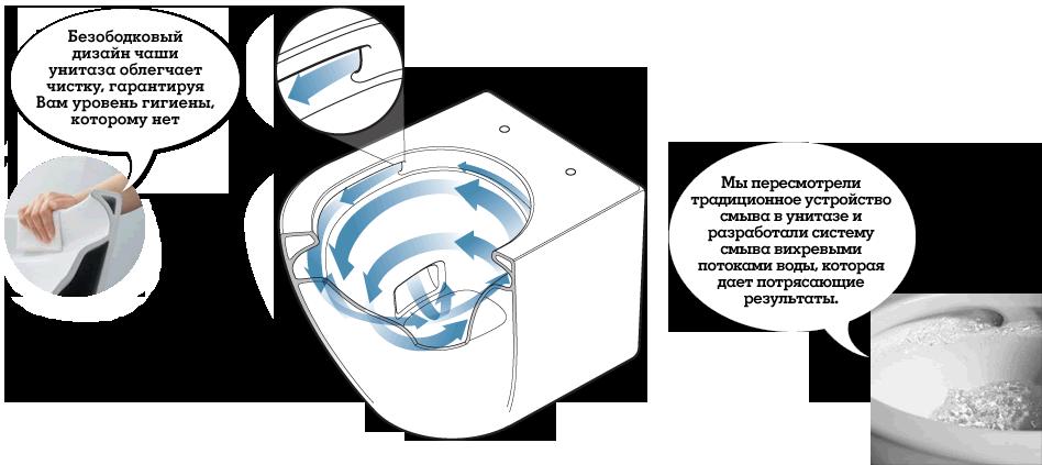 система смыва Tornado Flush, система змиву Tornado Flush